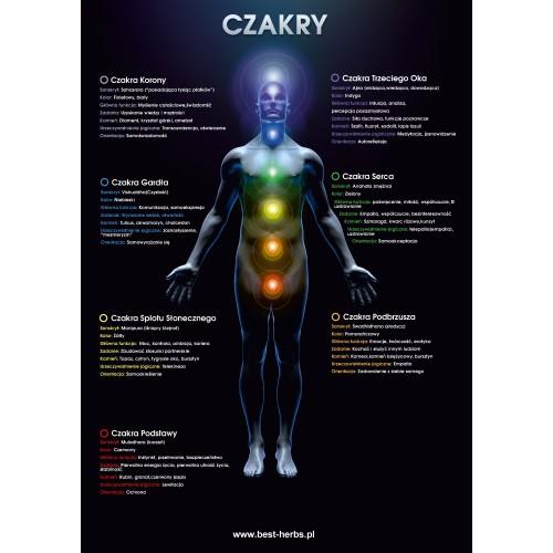 Plakat Czakry