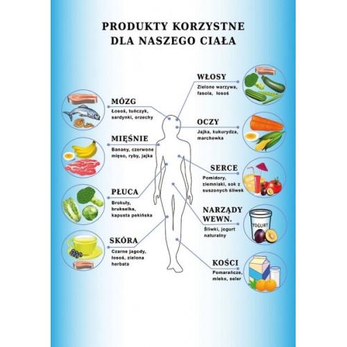Plakat produkty korzystne dla naszego ciała